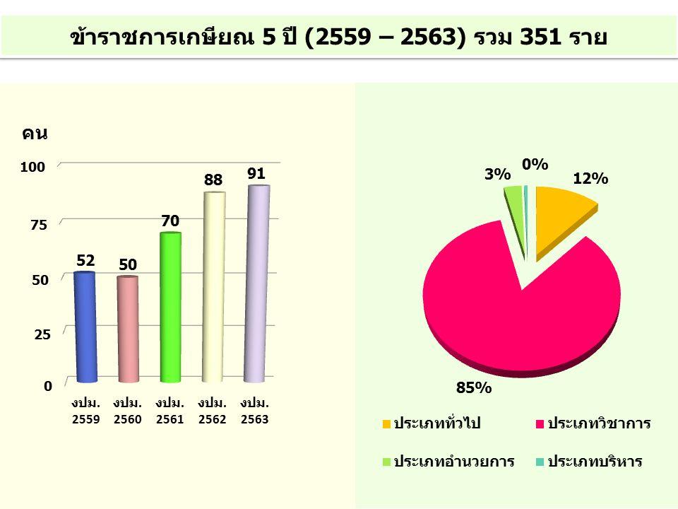 ข้าราชการเกษียณ 5 ปี (2559 – 2563) รวม 351 ราย คน