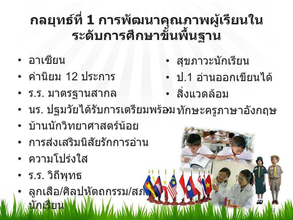 กลยุทธ์ที่ 1 การพัฒนาคุณภาพผู้เรียนใน ระดับการศึกษาขั้นพื้นฐาน 12 อาเซียน ค่านิยม 12 ประการ ร. ร. มาตรฐานสากล นร. ปฐมวัยได้รับการเตรียมพร้อม บ้านนักวิ