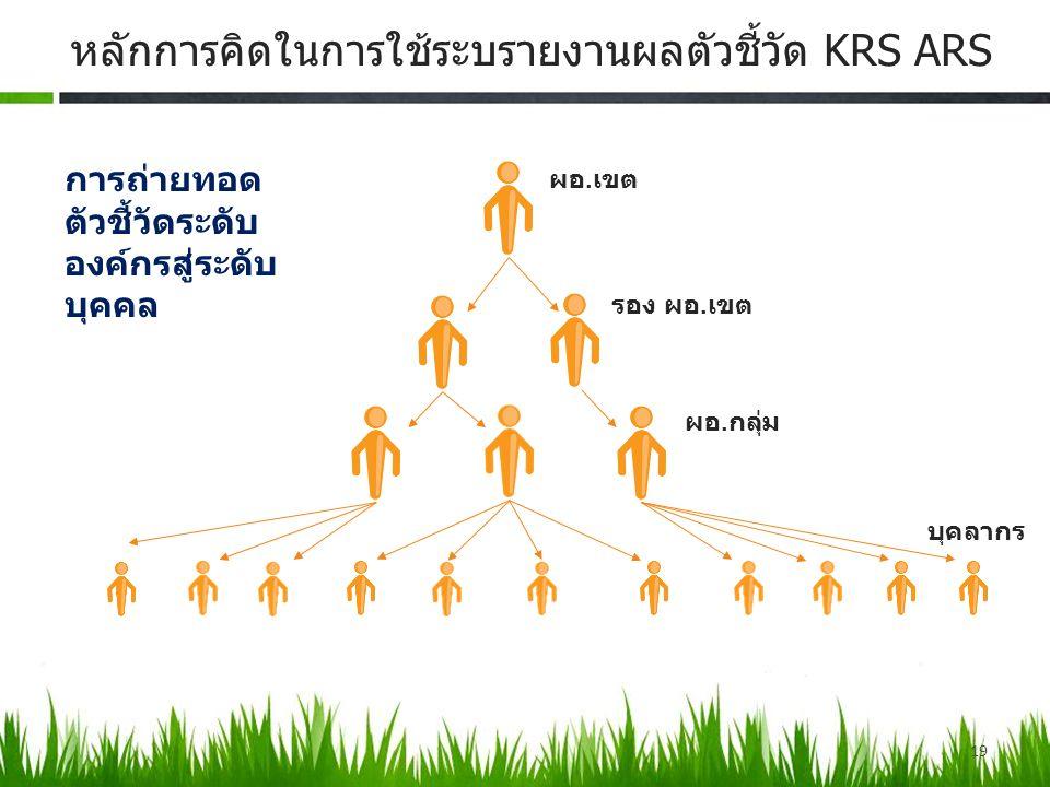 19 หลักการคิดในการใช้ระบรายงานผลตัวชี้วัด KRS ARS ผอ. เขต รอง ผอ. เขต ผอ. กลุ่ม บุคลากร การถ่ายทอด ตัวชี้วัดระดับ องค์กรสู่ระดับ บุคคล