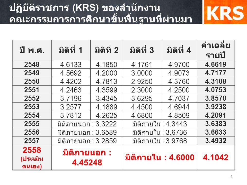 ผลการดำเนินงานตัวชี้วัดตามคำรับรองการ ปฏิบัติราชการ (KRS) ของสำนักงาน คณะกรรมการการศึกษาขั้นพื้นฐานที่ผ่านมา 4 KRS