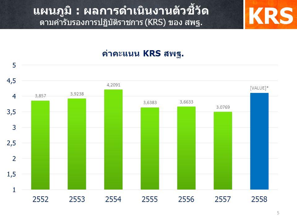 5 แผนภูมิ : ผลการดำเนินงานตัวชี้วัด ตามคำรับรองการปฏิบัติราชการ (KRS) ของ สพฐ. KRS