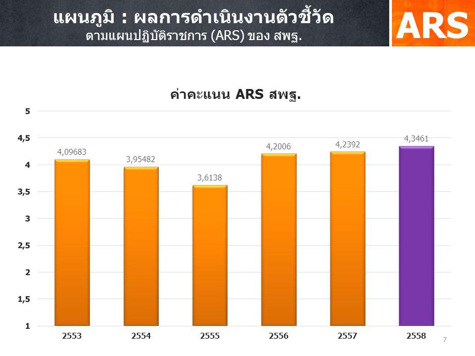 7 แผนภูมิ : ผลการดำเนินงานตัวชี้วัด ตามแผนปฏิบัติราชการ (ARS) ของ สพฐ.
