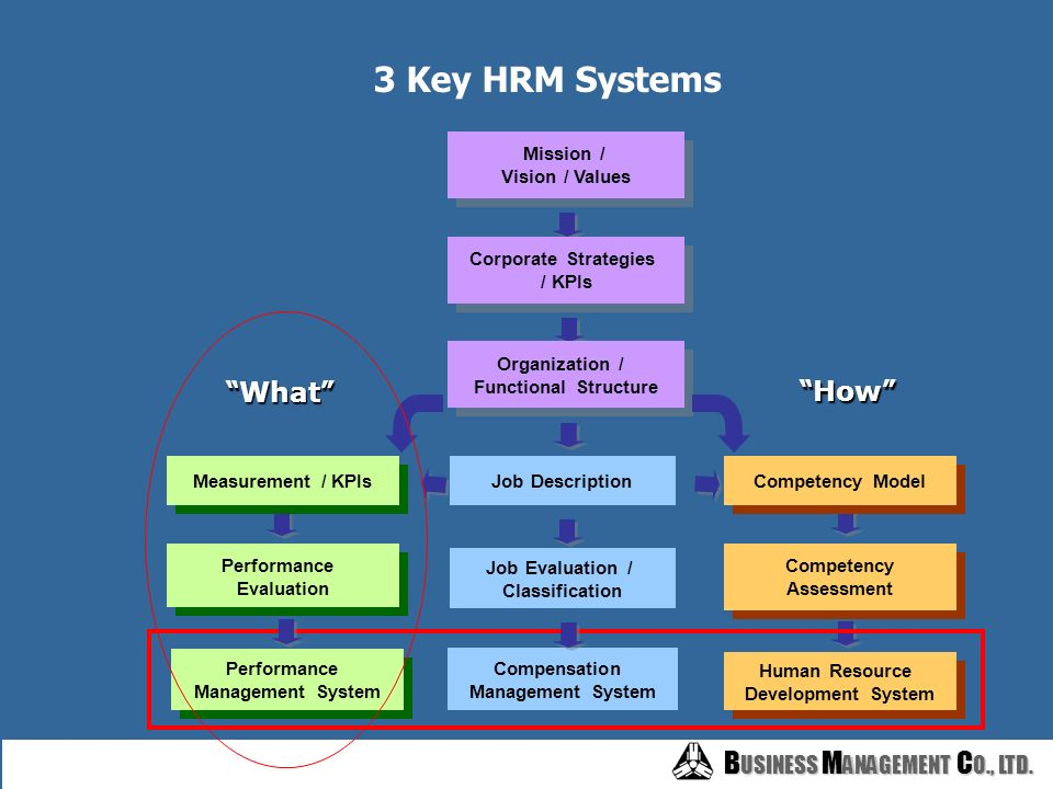 B USINESS M ANAGEMENT C O., LTD. 2. หลักการ และกระบวนการบริหารผลงาน Performance Management System