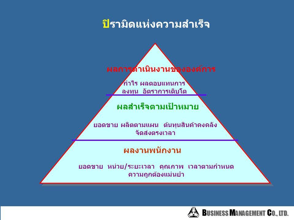 B USINESS M ANAGEMENT C O., LTD. B USINESS M ANAGEMENT C O., LTD. Strategic Planning Individual Organization Function Organization and People Strategi