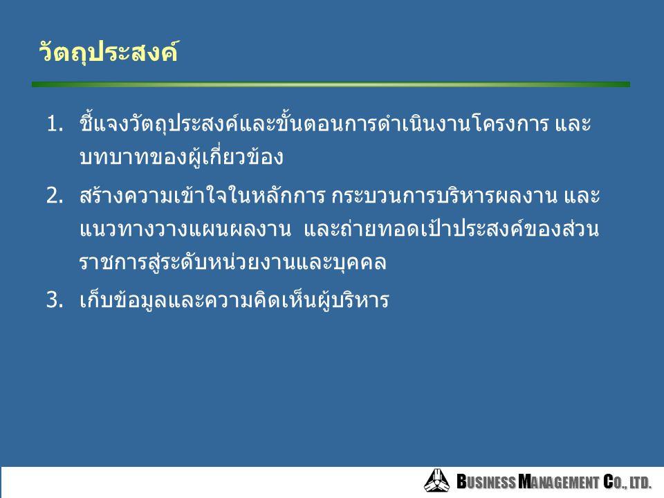 B USINESS M ANAGEMENT C O., LTD.3.