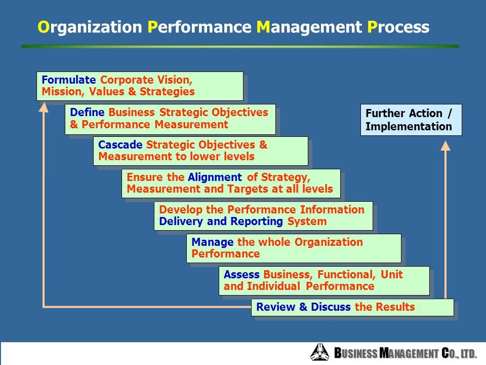 B USINESS M ANAGEMENT C O., LTD. B USINESS M ANAGEMENT C O., LTD. ปิรามิดแห่งความสำเร็จ ผลการดำเนินงานขององค์การ ผลงานพนักงาน ผลสำเร็จตามเป้าหมาย ยอดข