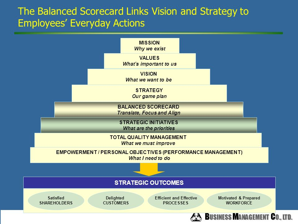 B USINESS M ANAGEMENT C O., LTD. B USINESS M ANAGEMENT C O., LTD. A Gap Exists Between Mission-Vision-Strategy and Employees' Everyday Actions MISSION