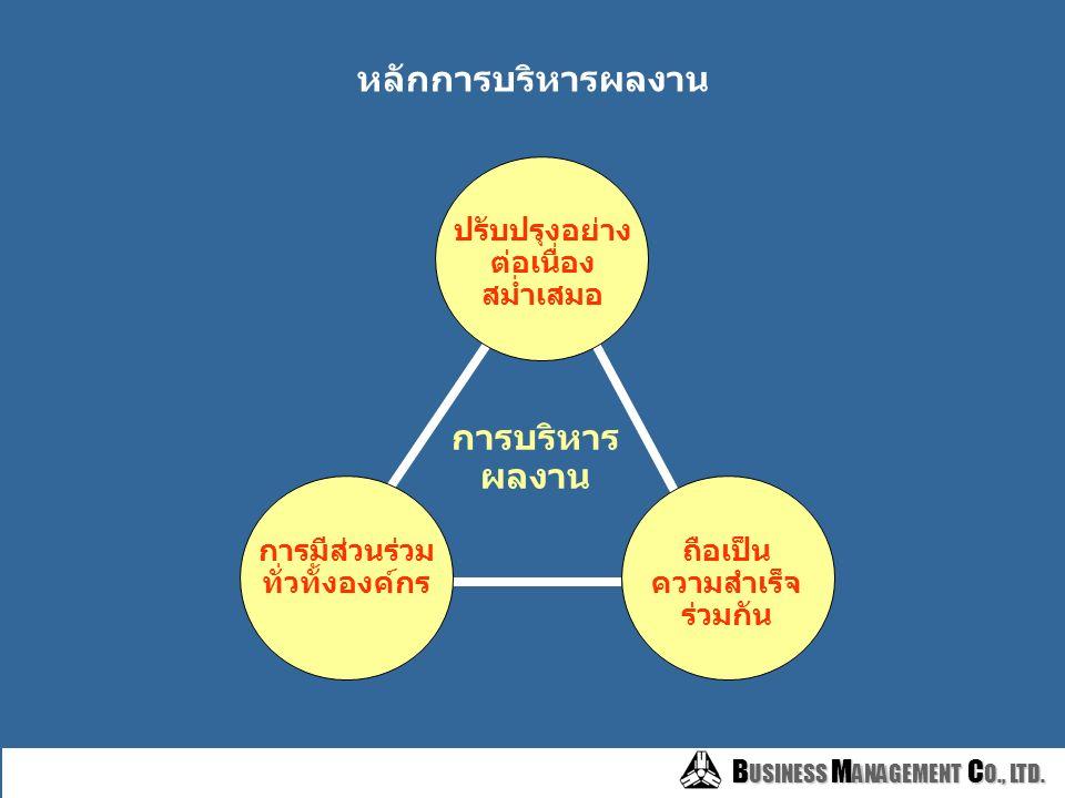 B USINESS M ANAGEMENT C O., LTD. B USINESS M ANAGEMENT C O., LTD. เป้าหมายของการบริหารผลงาน เพื่อวางแผนปรับปรุงผลการปฏิบัติงาน และพัฒนาขีดความ สามารถข