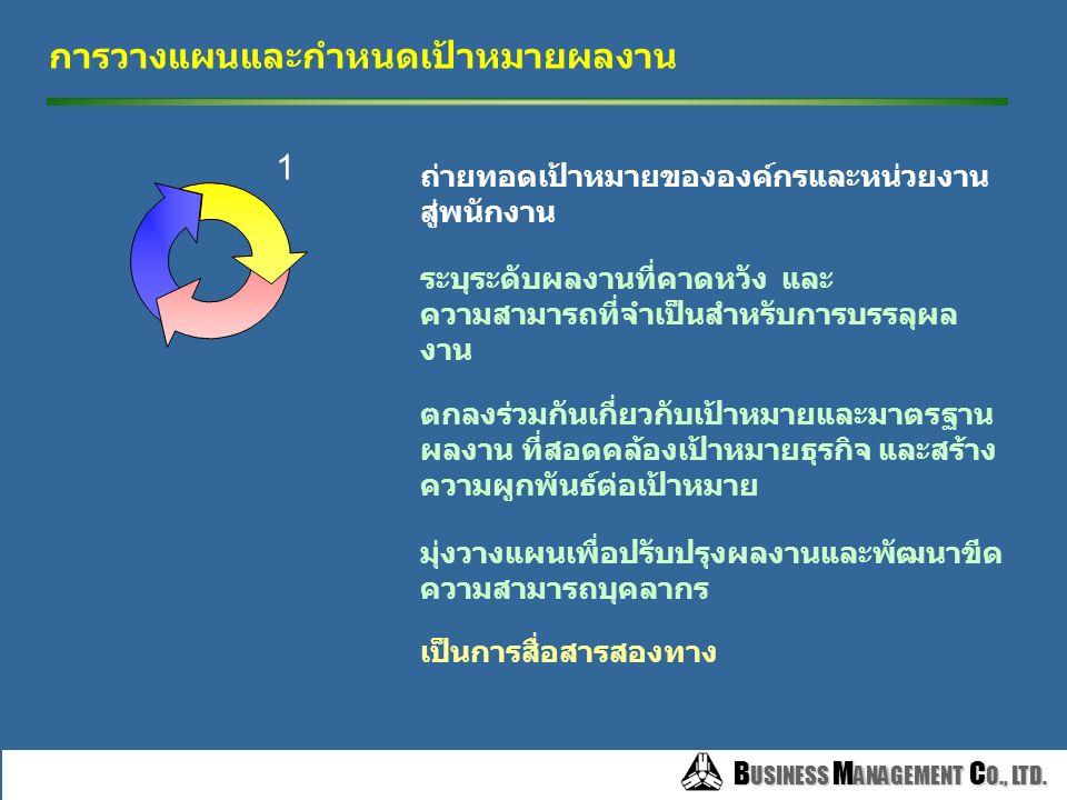 B USINESS M ANAGEMENT C O., LTD. B USINESS M ANAGEMENT C O., LTD. วงจรการบริหารผลงาน เป้าหมายองค์กร 1. การวางแผนผลงาน ร่วมกันกำหนดเป้าหมายของงาน และ เ