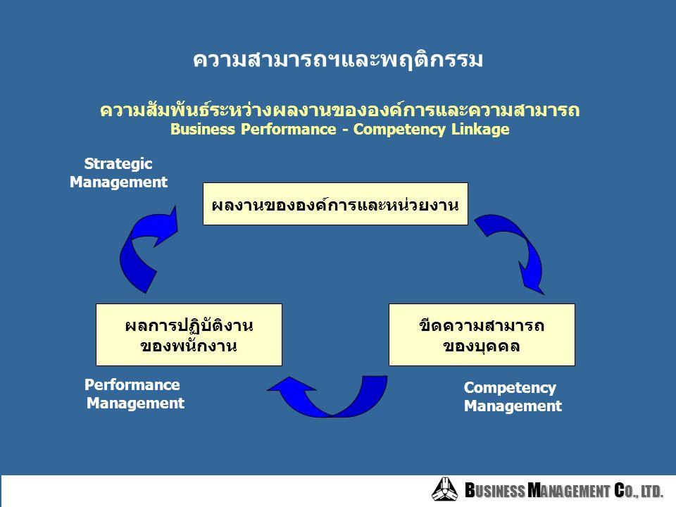 B USINESS M ANAGEMENT C O., LTD. B USINESS M ANAGEMENT C O., LTD. การประเมินและหารือผล เน้นการเสริมแรงและการพัฒนา ประเมินและหารือเกี่ยวกับการพัฒนาผลงา