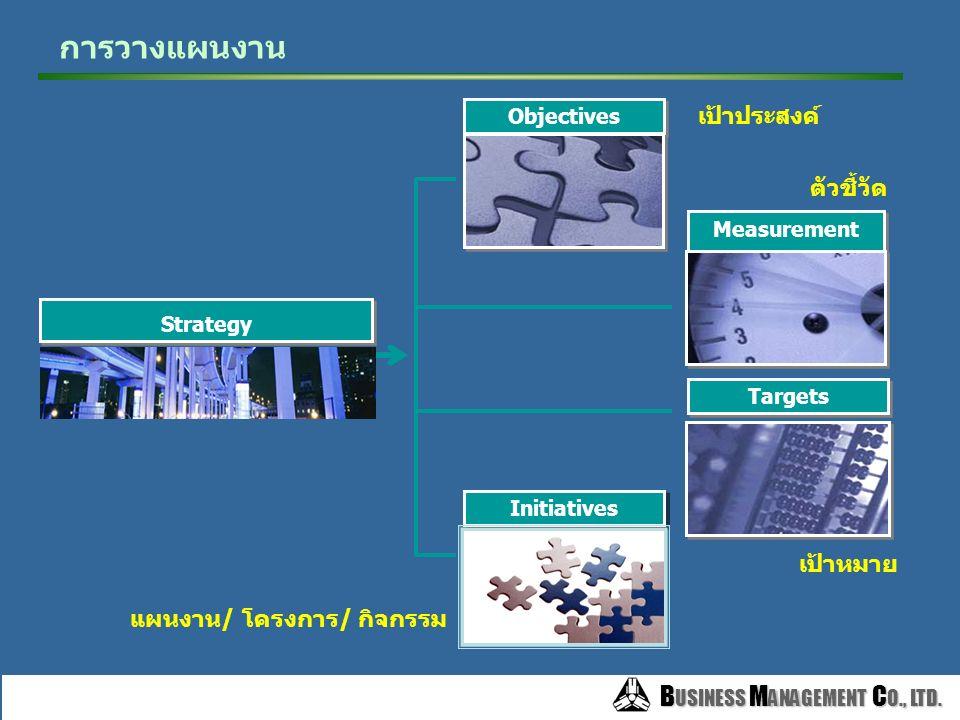 B USINESS M ANAGEMENT C O., LTD. B USINESS M ANAGEMENT C O., LTD. Mission / Vision / Values Mission / Vision / Values Corporate Strategies Corporate O