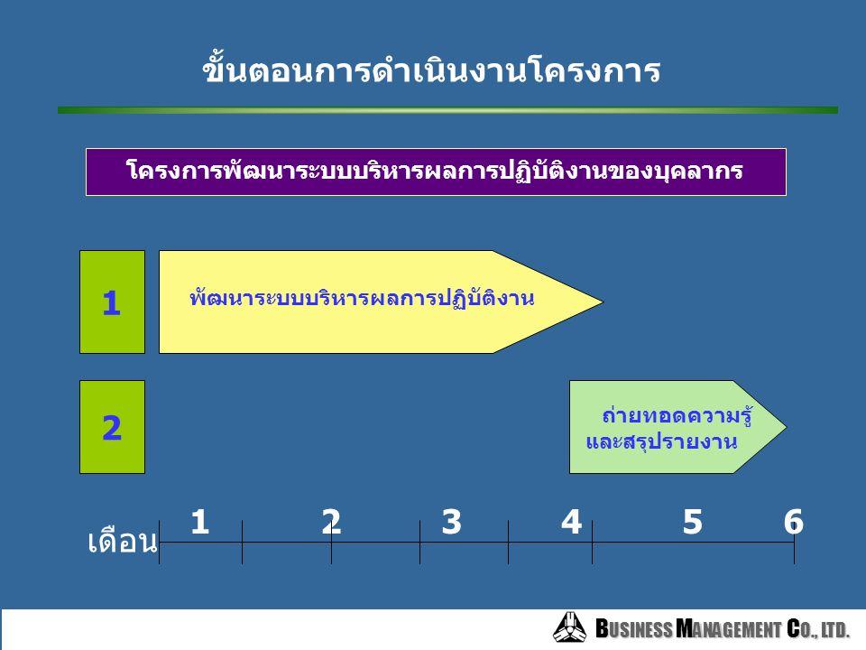 B USINESS M ANAGEMENT C O., LTD. B USINESS M ANAGEMENT C O., LTD. เพื่อพัฒนาผลงานของบุคลากรของกรมฯให้มีประสิทธิภาพ เป็น กระบวนการที่ต่อเนื่อง โดย เชื่