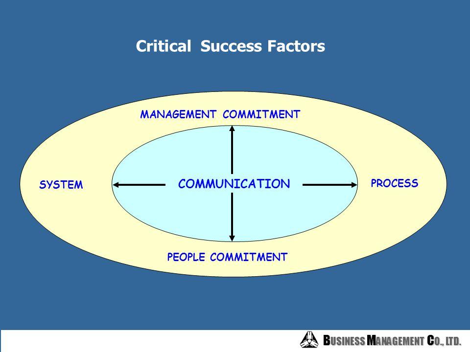 B USINESS M ANAGEMENT C O., LTD. B USINESS M ANAGEMENT C O., LTD. งานวิจัย : Key Success Factors for PM มีการเชื่อมโยงผลงานกับผลตอบแทนเข้าด้วยกัน –เน้