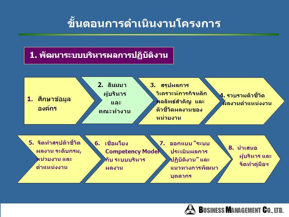 B USINESS M ANAGEMENT C O., LTD. B USINESS M ANAGEMENT C O., LTD. โครงการพัฒนาระบบบริหารผลการปฏิบัติงานของบุคลากร ถ่ายทอดความรู้ และสรุปรายงาน 2 1 พัฒ