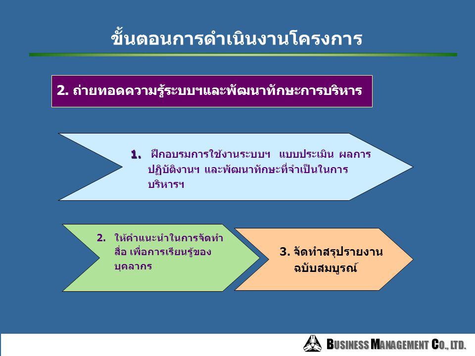 B USINESS M ANAGEMENT C O., LTD. B USINESS M ANAGEMENT C O., LTD. 1. พัฒนาระบบบริหารผลการปฏิบัติงาน 1.ศึกษาข้อมูล องค์กร 3. สรุปผลการ วิเคราะห์ภารกิจห