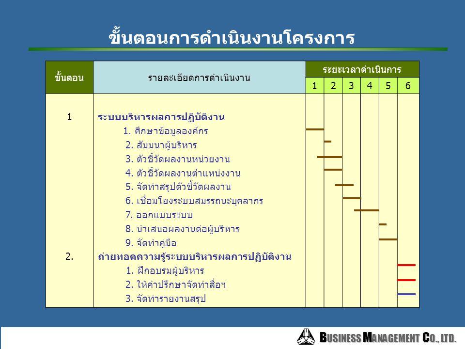 B USINESS M ANAGEMENT C O., LTD. B USINESS M ANAGEMENT C O., LTD. 2. ถ่ายทอดความรู้ระบบฯและพัฒนาทักษะการบริหาร 2.ให้คำแนะนำในการจัดทำ สื่อ เพื่อการเรี