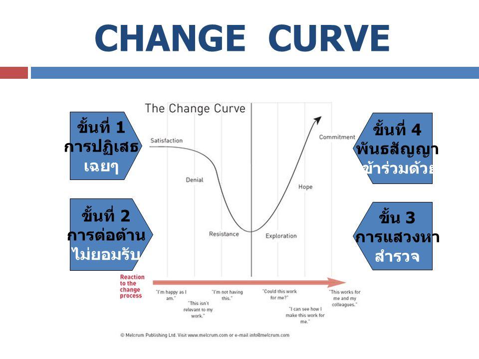 CHANGE CURVE ขั้นที่ 1 การปฏิเสธ เฉยๆ ขั้นที่ 2 การต่อต้าน ไม่ยอมรับ ขั้น 3 การแสวงหา สำรวจ ขั้นที่ 4 พันธสัญญา เข้าร่วมด้วย