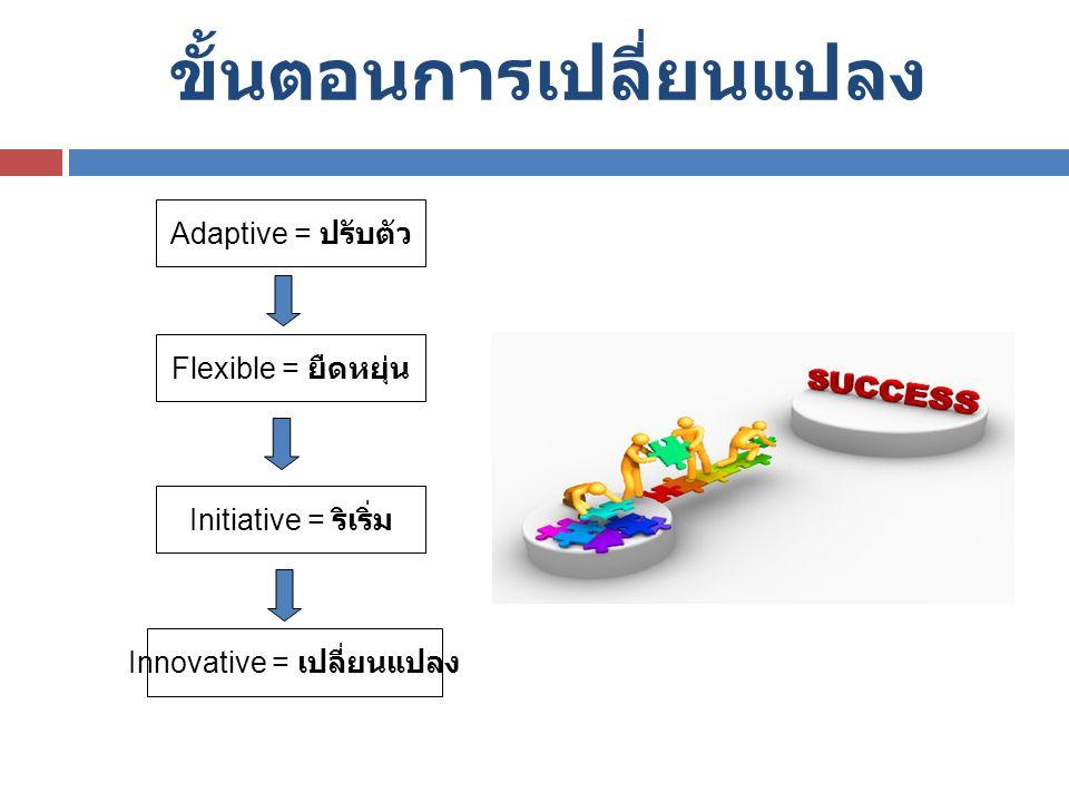 Adaptive = ปรับตัว ขั้นตอนการเปลี่ยนแปลง Flexible = ยืดหยุ่น Initiative = ริเริ่ม Innovative = เปลี่ยนแปลง