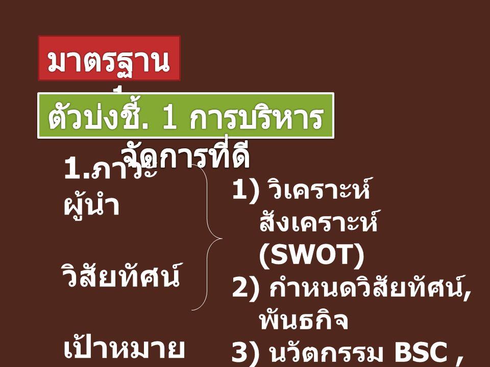 1. ภาวะ ผู้นำ วิสัยทัศน์ เป้าหมาย พันธกิจ ยุทธศาส ตร์ 1) วิเคราะห์ สังเคราะห์ (SWOT) 2) กำหนดวิสัยทัศน์, พันธกิจ 3) นวัตกรรม BSC, KM 4) การมีส่วนร่วม
