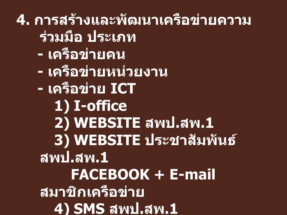 4. การสร้างและพัฒนาเครือข่ายความ ร่วมมือ ประเภท - เครือข่ายคน - เครือข่ายหน่วยงาน - เครือข่าย ICT 1) I-office 2) WEBSITE สพป. สพ.1 3) WEBSITE ประชาสัม