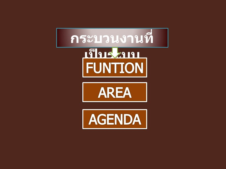 - บริหารจัดการ - พัฒนาคุณภาพ สำนักงาน - ระบบ Electronic - ระบบเอกสาร