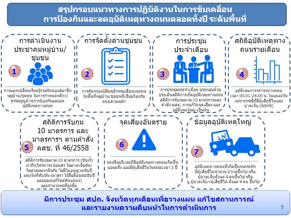 สรุปกรอบแนวทางการปฏิบัติงานในการขับเคลื่อน การป้องกันและลดอุบัติเหตุทางถนนตลอดทั้งปี ระดับพื้นที่ การดำเนินงาน ประชาคมหมู่บ้าน/ ชุมชน การจัดตั้งด่านชุมชน การประชุม ประจำเดือน สถิติอุบัติเหตุทาง ถนนรายเดือน สถิติการจับกุม 10 มาตรการ และ มาตรการฯ ตามคำสั่ง คสช.