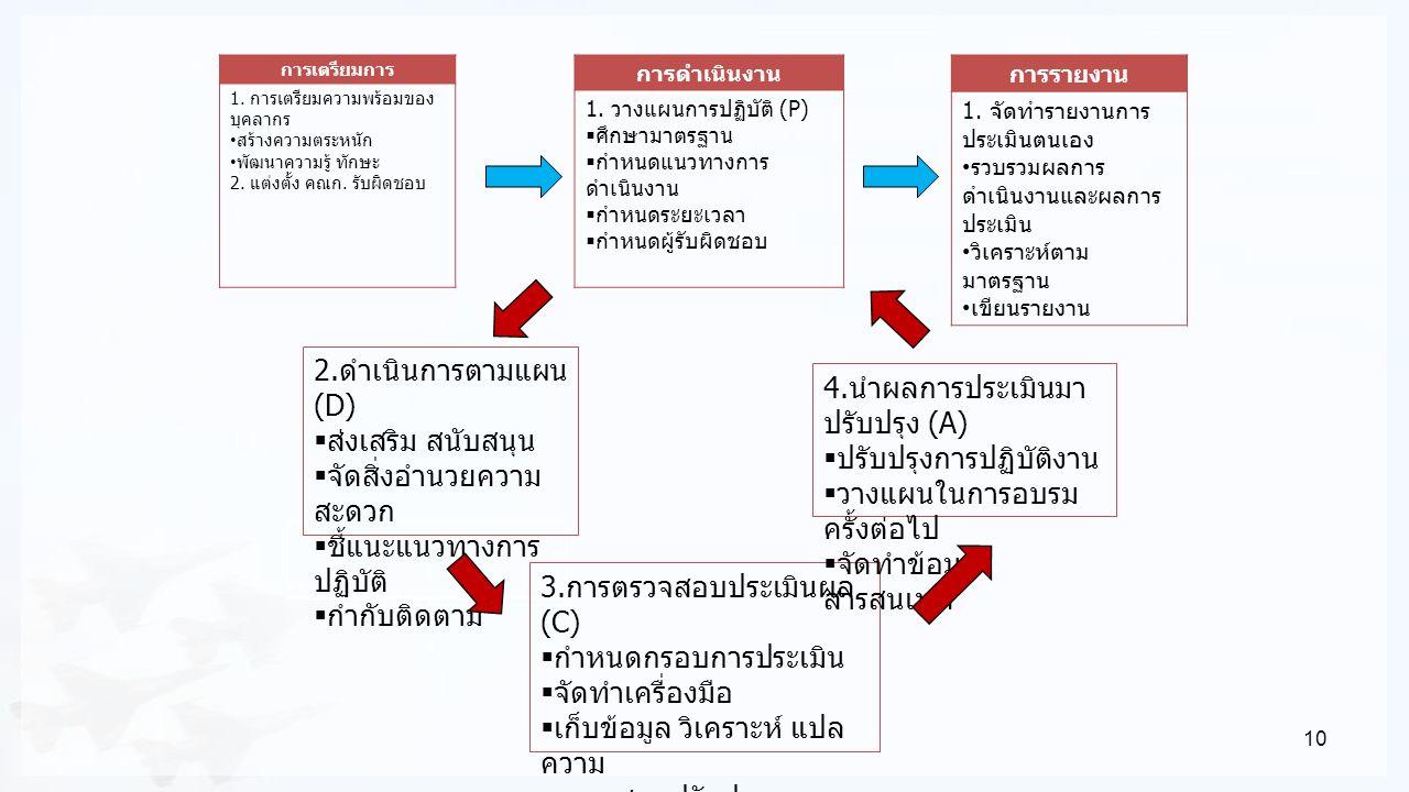 10 การเตรียมการ 1. การเตรียมความพร้อมของ บุคลากร สร้างความตระหนัก พัฒนาความรู้ ทักษะ 2. แต่งตั้ง คณก. รับผิดชอบ การดำเนินงาน 1. วางแผนการปฏิบัติ (P) 