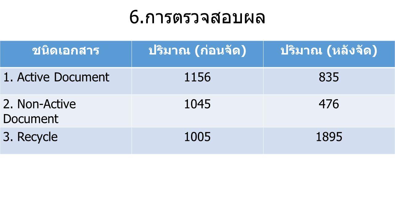 6.การตรวจสอบผล ชนิดเอกสารปริมาณ ( ก่อนจัด ) ปริมาณ ( หลังจัด ) 1.