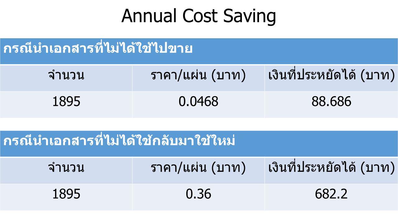 Annual Cost Saving กรณีนำเอกสารที่ไม่ได้ใช้ไปขาย จำนวนราคา/แผ่น (บาท)เงินที่ประหยัดได้ (บาท) 18950.046888.686 กรณีนำเอกสารที่ไม่ได้ใช้กลับมาใช้ใหม่ จำนวนราคา/แผ่น (บาท)เงินที่ประหยัดได้ (บาท) 18950.36682.2