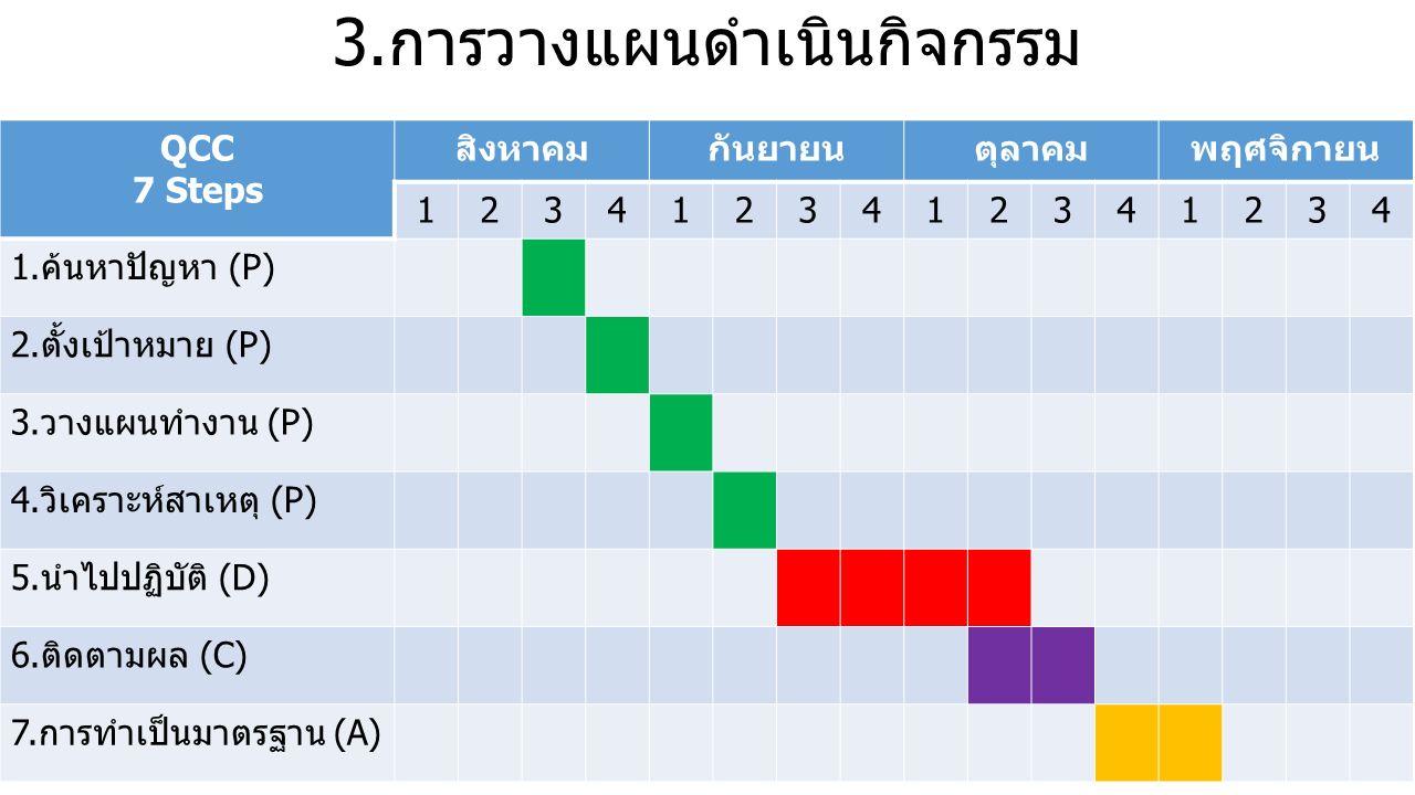 3.การวางแผนดำเนินกิจกรรม QCC 7 Steps สิงหาคมกันยายนตุลาคมพฤศจิกายน 1234123412341234 1.ค้นหาปัญหา (P) 2.ตั้งเป้าหมาย (P) 3.วางแผนทำงาน (P) 4.วิเคราะห์สาเหตุ (P) 5.นำไปปฏิบัติ (D) 6.ติดตามผล (C) 7.การทำเป็นมาตรฐาน (A)