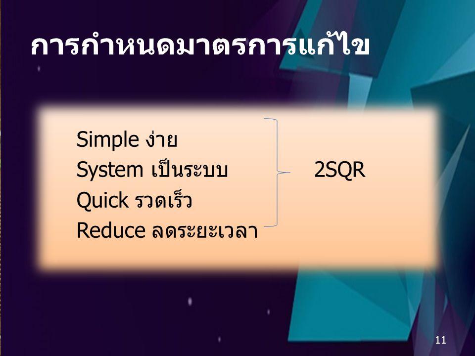 แผนผังก้างปลา (Cause & Effect Diagram) 14 กันยายน 2558 การวิเคราะห์สาเหตุของปัญหา ระเบียบ การจัด เอกสาร 10 เอกสารอยู่กระจัด กระจาย ระเบียบการจัด เอกสาร