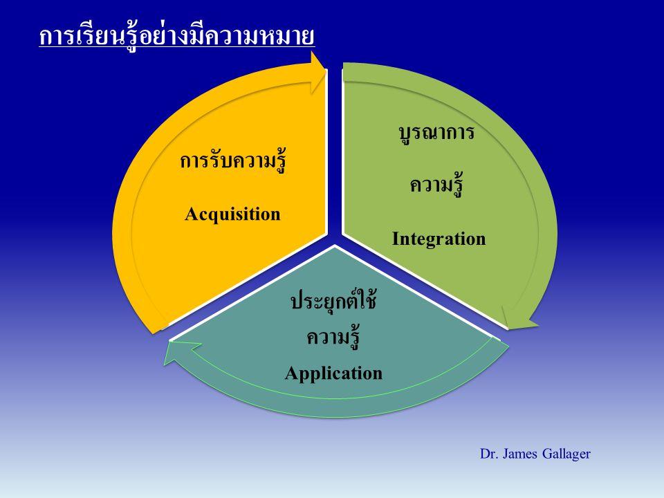 การเรียนรู้อย่างมีความหมาย การรับความรู้ Acquisition บูรณาการ ความรู้ Integration ประยุกต์ใช้ ความรู้ Application Dr. James Gallager