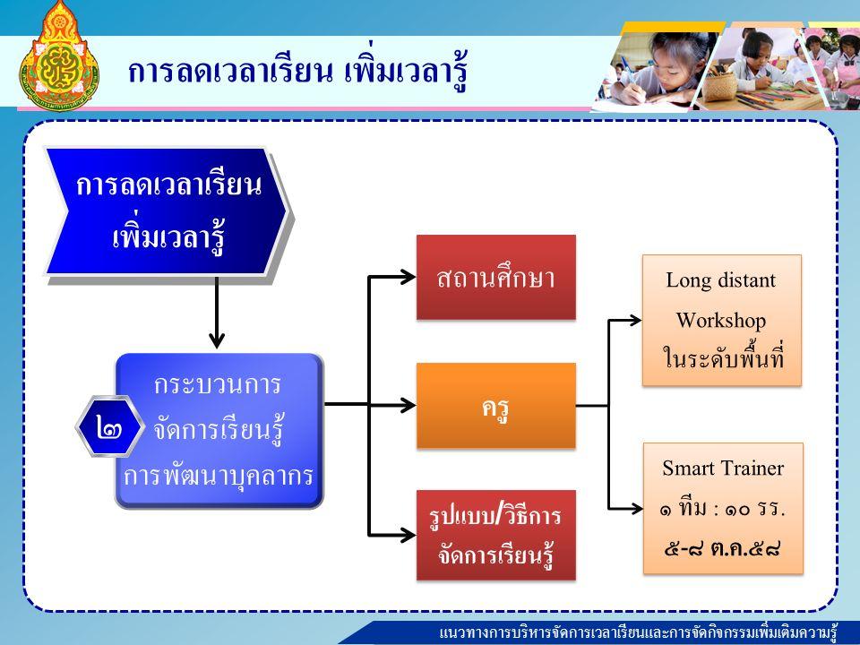 แนวทางการบริหารจัดการเวลาเรียนและการจัดกิจกรรมเพิ่มเติมความรู้ การลดเวลาเรียน เพิ่มเวลารู้ ครู สถานศึกษา รูปแบบ / วิธีการ จัดการเรียนรู้ Long distant Workshop ในระดับพื้นที่ Long distant Workshop ในระดับพื้นที่ Smart Trainer ๑ ทีม : ๑๐ รร.