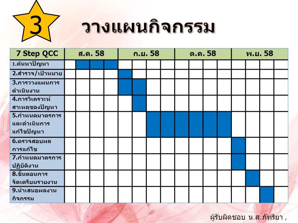 3 7 Step QCCส.ค. 58ก.ย. 58ต.ค. 58พ.ย. 58 1.