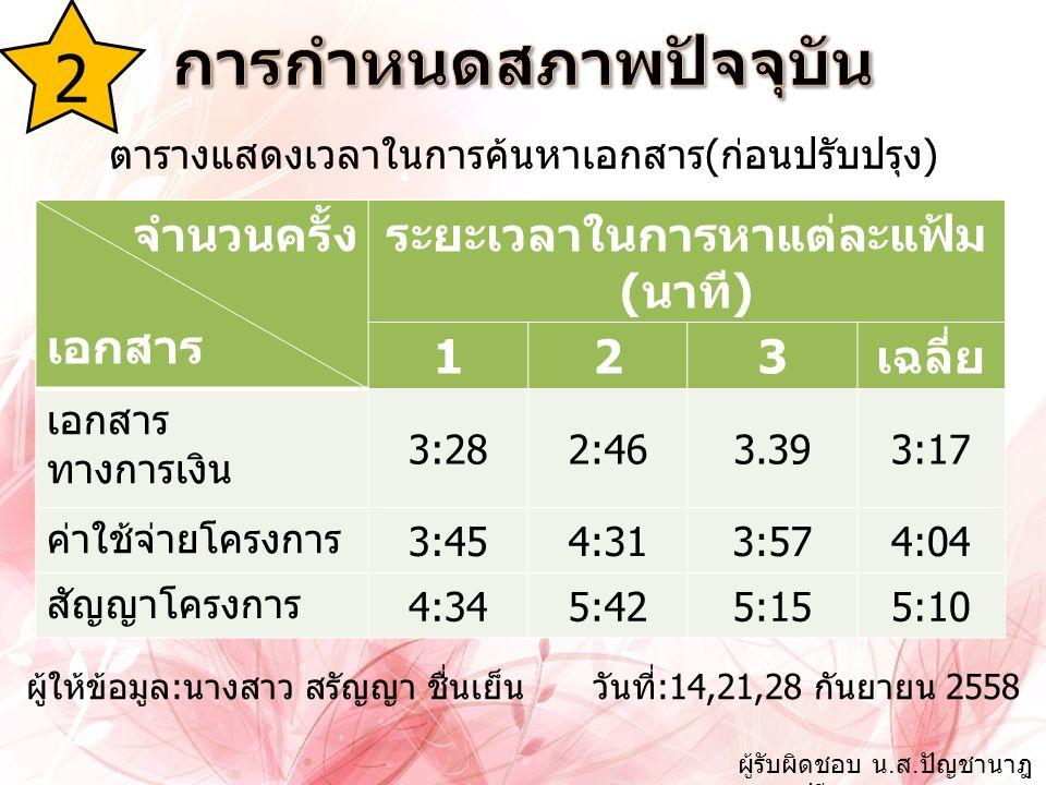 จำนวนครั้ง เอกสาร ระยะเวลาในการหาแต่ละแฟ้ม (นาที) 123เฉลี่ย เอกสาร ทางการเงิน 3:282:463.393:17 ค่าใช้จ่ายโครงการ 3:454:313:574:04 สัญญาโครงการ 4:345:425:155:10 ตารางแสดงเวลาในการค้นหาเอกสาร(ก่อนปรับปรุง) ผู้ให้ข้อมูล:นางสาว สรัญญา ชื่นเย็น วันที่:14,21,28 กันยายน 2558 2 ผู้รับผิดชอบ น.