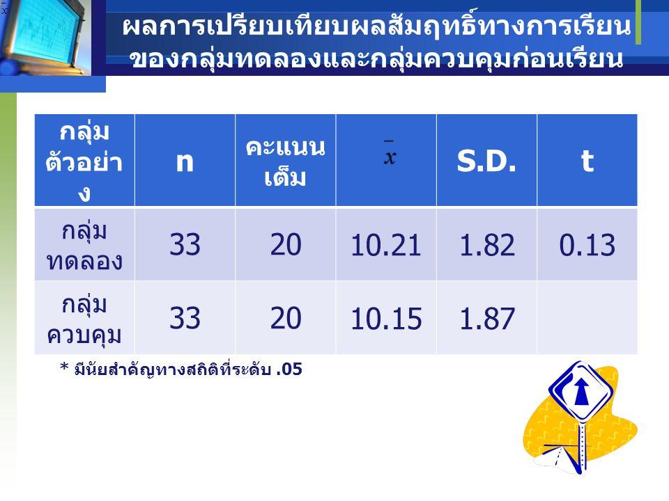 ผลการเปรียบเทียบผลสัมฤทธิ์ทางการเรียน ของกลุ่มทดลองก่อนเรียนและหลังเรียน * มีนัยสำคัญทางสถิติที่ระดับ.05 กลุ่ม ทดลอง n คะแนน เต็ม S.D.t ก่อน เรียน 33 2010.211.8232.48 หลัง เรียน 33 2018.421.41