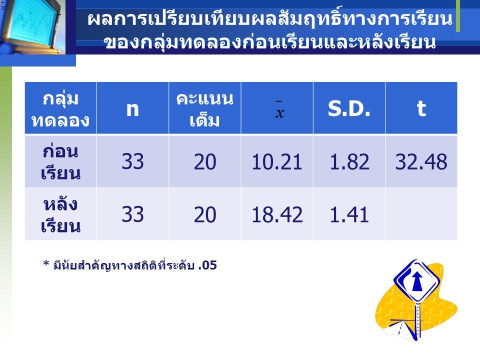 ผลการเปรียบเทียบผลสัมฤทธิ์ทางการเรียน ของกลุ่มทดลองและกลุ่มควบคุมหลังเรียน * มีนัยสำคัญทางสถิติที่ระดับ.05 กลุ่ม ตัวอย่า ง n คะแนน เต็ม S.D.t กลุ่ม ทดลอง 3320 18.421.415.09 กลุ่ม ควบคุม 3320 16.211.78