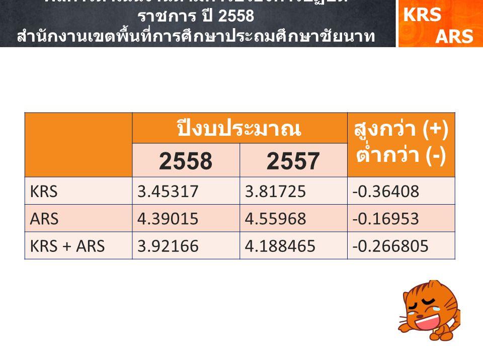 ผลการดำเนินงานตามคำรับรองการปฏิบัติ ราชการ ปี 2558 สำนักงานเขตพื้นที่การศึกษาประถมศึกษาชัยนาท KRS ปีงบประมาณสูงกว่า (+) ต่ำกว่า (-) 25582557 KRS3.453173.81725-0.36408 ARS4.390154.55968-0.16953 KRS + ARS3.921664.188465-0.266805 ARS