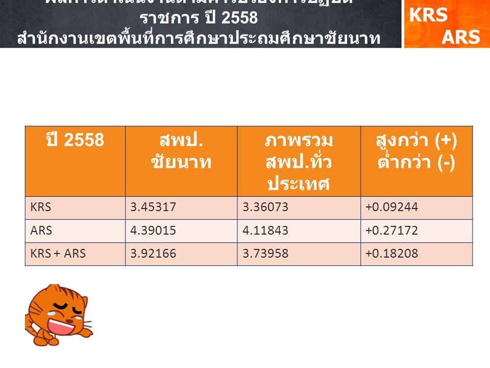 KRS ARS ปี 2558 สพป. ชัยนาท ภาพรวม สพป. ทั่ว ประเทศ สูงกว่า (+) ต่ำกว่า (-) KRS3.453173.36073+0.09244 ARS4.390154.11843+0.27172 KRS + ARS3.921663.7395