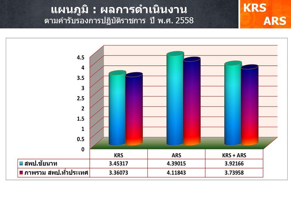 แผนภูมิ : ผลการดำเนินงาน ตามคำรับรองการปฏิบัติราชการ ปี พ.ศ. 2558 KRS ARS