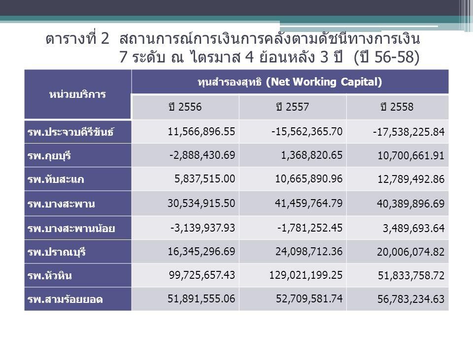 ตารางที่ 2 สถานการณ์การเงินการคลังตามดัชนีทางการเงิน 7 ระดับ ณ ไตรมาส 4 ย้อนหลัง 3 ปี (ปี 56-58) หน่วยบริการ ทุนสำรองสุทธิ (Net Working Capital) ปี 2556ปี 2557ปี 2558 รพ.ประจวบคีรีขันธ์ 11,566,896.55-15,562,365.70 -17,538,225.84 รพ.กุยบุรี -2,888,430.691,368,820.65 10,700,661.91 รพ.ทับสะแก 5,837,515.0010,665,890.96 12,789,492.86 รพ.บางสะพาน 30,534,915.5041,459,764.79 40,389,896.69 รพ.บางสะพานน้อย -3,139,937.93-1,781,252.45 3,489,693.64 รพ.ปราณบุรี 16,345,296.6924,098,712.36 20,006,074.82 รพ.หัวหิน 99,725,657.43129,021,199.25 51,833,758.72 รพ.สามร้อยยอด 51,891,555.0652,709,581.74 56,783,234.63
