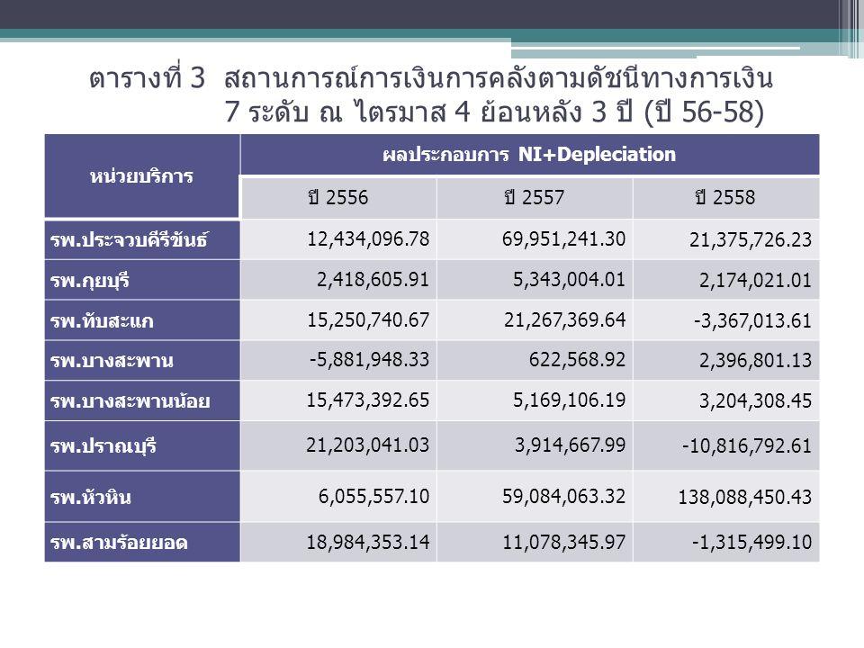 ตารางที่ 3 สถานการณ์การเงินการคลังตามดัชนีทางการเงิน 7 ระดับ ณ ไตรมาส 4 ย้อนหลัง 3 ปี (ปี 56-58) หน่วยบริการ ผลประกอบการ NI+Depleciation ปี 2556ปี 2557ปี 2558 รพ.ประจวบคีรีขันธ์ 12,434,096.7869,951,241.30 21,375,726.23 รพ.กุยบุรี 2,418,605.915,343,004.01 2,174,021.01 รพ.ทับสะแก 15,250,740.6721,267,369.64 -3,367,013.61 รพ.บางสะพาน -5,881,948.33622,568.92 2,396,801.13 รพ.บางสะพานน้อย 15,473,392.655,169,106.19 3,204,308.45 รพ.ปราณบุรี 21,203,041.033,914,667.99 -10,816,792.61 รพ.หัวหิน 6,055,557.1059,084,063.32 138,088,450.43 รพ.สามร้อยยอด 18,984,353.1411,078,345.97 -1,315,499.10