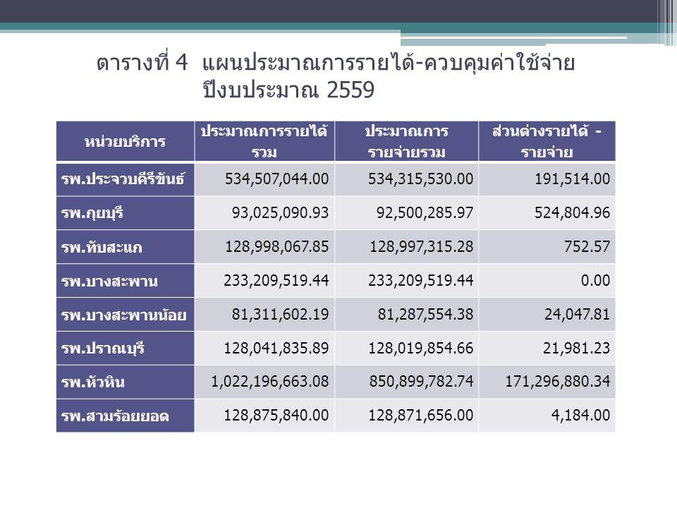 ตารางที่ 4 แผนประมาณการรายได้-ควบคุมค่าใช้จ่าย ปีงบประมาณ 2559 หน่วยบริการ ประมาณการรายได้ รวม ประมาณการ รายจ่ายรวม ส่วนต่างรายได้ - รายจ่าย รพ.ประจวบคีรีขันธ์534,507,044.00534,315,530.00191,514.00 รพ.กุยบุรี93,025,090.9392,500,285.97524,804.96 รพ.ทับสะแก 128,998,067.85128,997,315.28752.57 รพ.บางสะพาน 233,209,519.44 0.00 รพ.บางสะพานน้อย 81,311,602.1981,287,554.3824,047.81 รพ.ปราณบุรี 128,041,835.89128,019,854.6621,981.23 รพ.หัวหิน 1,022,196,663.08850,899,782.74171,296,880.34 รพ.สามร้อยยอด 128,875,840.00128,871,656.004,184.00