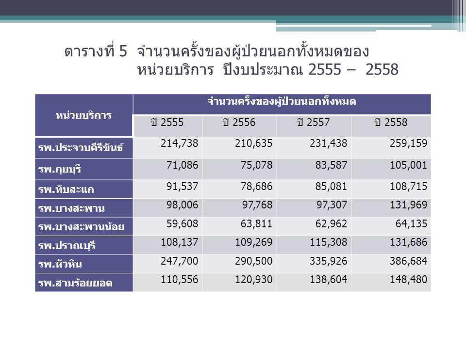 ตารางที่ 5 จำนวนครั้งของผู้ป่วยนอกทั้งหมดของ หน่วยบริการ ปีงบประมาณ 2555 – 2558 หน่วยบริการ จำนวนครั้งของผู้ป่วยนอกทั้งหมด ปี 2555ปี 2556ปี 2557ปี 2558 รพ.ประจวบคีรีขันธ์ 214,738210,635231,438259,159 รพ.กุยบุรี 71,08675,07883,587105,001 รพ.ทับสะแก 91,53778,68685,081108,715 รพ.บางสะพาน 98,00697,76897,307131,969 รพ.บางสะพานน้อย 59,60863,81162,96264,135 รพ.ปราณบุรี 108,137109,269115,308131,686 รพ.หัวหิน 247,700290,500335,926386,684 รพ.สามร้อยยอด 110,556120,930138,604148,480