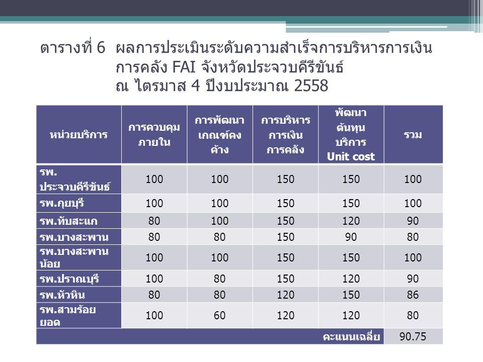 ตารางที่ 6 ผลการประเมินระดับความสำเร็จการบริหารการเงิน การคลัง FAI จังหวัดประจวบคีรีขันธ์ ณ ไตรมาส 4 ปีงบประมาณ 2558 หน่วยบริการ การควบคุม ภายใน การพัฒนา เกณฑ์คง ค้าง การบริหาร การเงิน การคลัง พัฒนา ต้นทุน บริการ Unit cost รวม รพ.