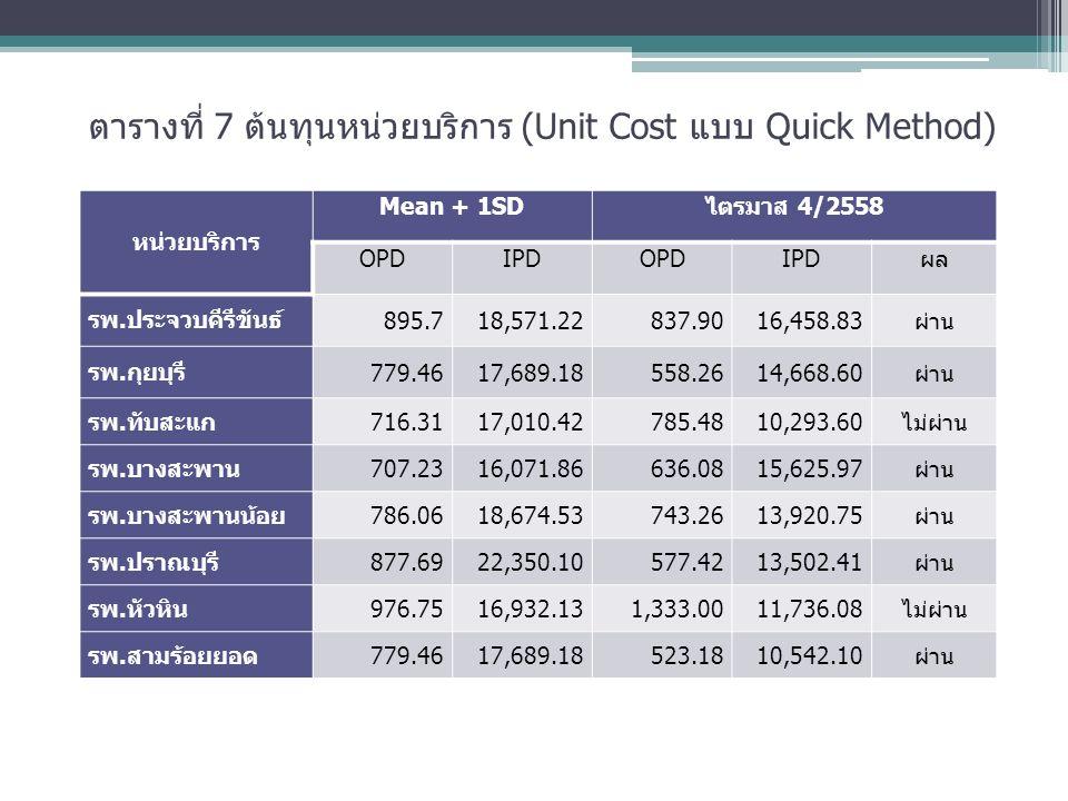 ตารางที่ 7 ต้นทุนหน่วยบริการ (Unit Cost แบบ Quick Method) หน่วยบริการ Mean + 1SDไตรมาส 4/2558 OPDIPDOPDIPDผล รพ.ประจวบคีรีขันธ์ 895.718,571.22 837.9016,458.83ผ่าน รพ.กุยบุรี 779.4617,689.18558.2614,668.60ผ่าน รพ.ทับสะแก716.3117,010.42785.4810,293.60ไม่ผ่าน รพ.บางสะพาน707.2316,071.86636.0815,625.97ผ่าน รพ.บางสะพานน้อย786.0618,674.53743.2613,920.75ผ่าน รพ.ปราณบุรี877.6922,350.10577.4213,502.41ผ่าน รพ.หัวหิน976.7516,932.131,333.0011,736.08ไม่ผ่าน รพ.สามร้อยยอด779.4617,689.18523.1810,542.10ผ่าน