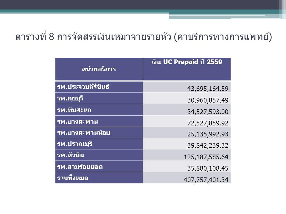 ตารางที่ 8 การจัดสรรเงินเหมาจ่ายรายหัว (ค่าบริการทางการแพทย์) หน่วยบริการ เงิน UC Prepaid ปี 2559 รพ.ประจวบคีรีขันธ์ 43,695,164.59 รพ.กุยบุรี 30,960,857.49 รพ.ทับสะแก 34,527,593.00 รพ.บางสะพาน 72,527,859.92 รพ.บางสะพานน้อย 25,135,992.93 รพ.ปราณบุรี 39,842,239.32 รพ.หัวหิน 125,187,585.64 รพ.สามร้อยยอด 35,880,108.45 รวมทั้งหมด 407,757,401.34