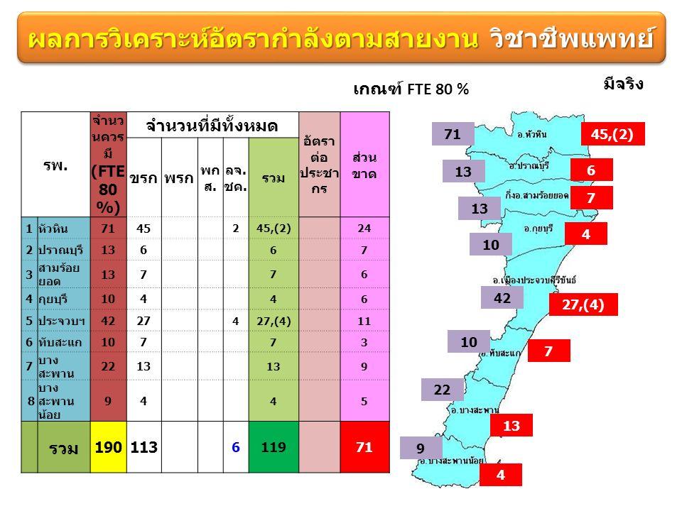 ผลการวิเคราะห์อัตรากำลังตามสายงาน วิชาชีพแพทย์ เกณฑ์ FTE 80 % 7145,(2) 13 6 มีจริง 13 7 10 4 42 27,(4) 10 7 22 13 9 4 รพ.