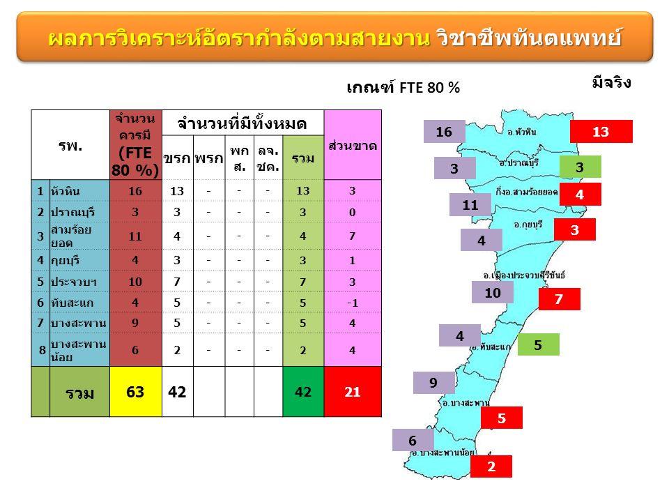 ผลการวิเคราะห์อัตรากำลังตามสายงาน วิชาชีพทันตแพทย์ เกณฑ์ FTE 80 % 1613 3 3 มีจริง 11 4 4 3 10 7 4 5 9 5 6 2 รพ.