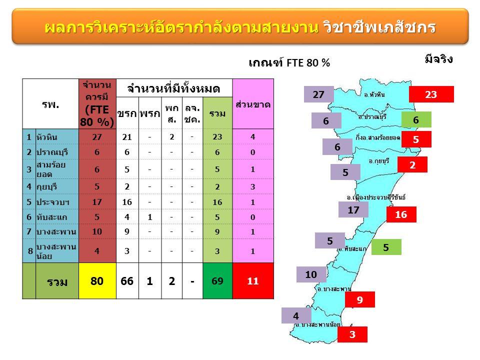 ผลการวิเคราะห์อัตรากำลังตามสายงาน วิชาชีพเภสัชกร เกณฑ์ FTE 80 % 2723 6 6 มีจริง 6 5 5 2 17 16 5 5 10 9 4 3 รพ.